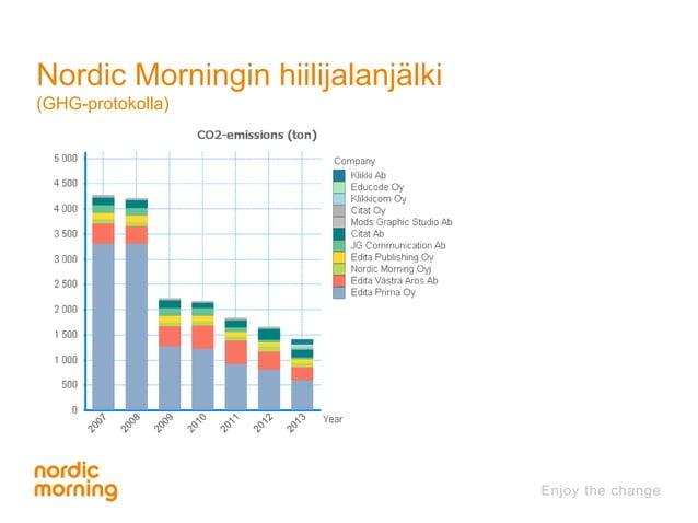 Nordic Morningin hiilijalanjälki  (GHG-protokolla)