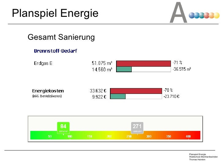 Gesamt Sanierung Planspiel Energie