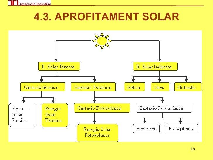 Energies alternatives i energia solar for Plaques solars termiques