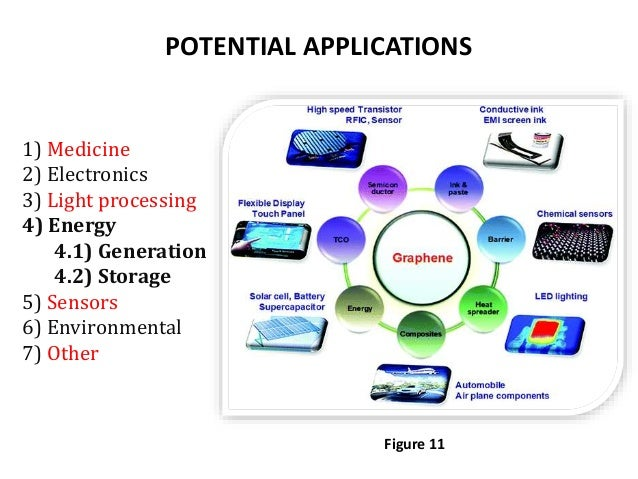 GRAPHENE USES IN ENERGY STORAGE