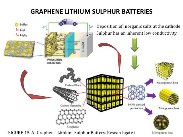 GRAPHENE USES IN ENERGY STORAGE