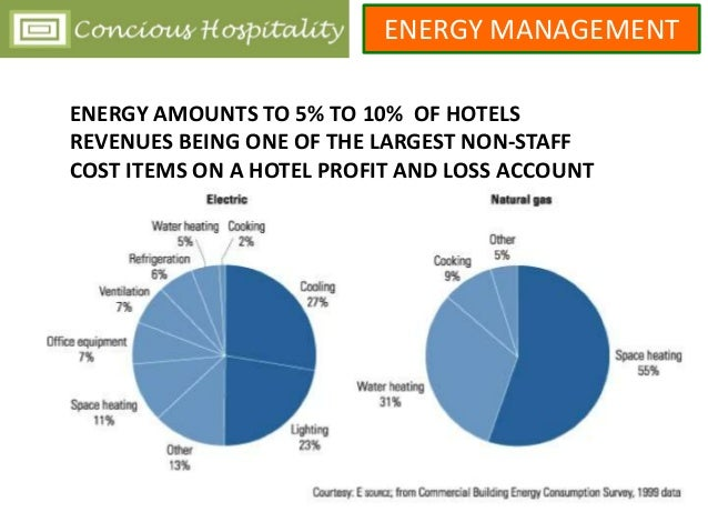Energy management and efficiency in hospitality for Cost to build a hotel