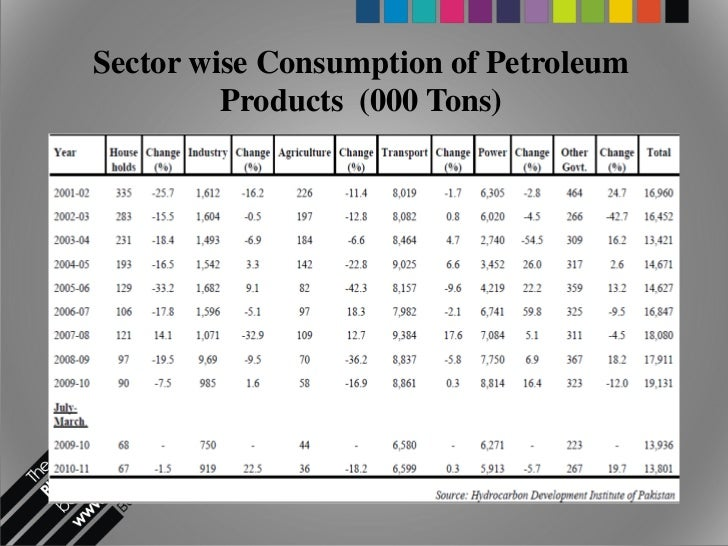 determinants of gas consumption The three determinants of price elasticity of demand are:  if the price of gasoline increases considerably, buyers may not decrease their consumption much after.
