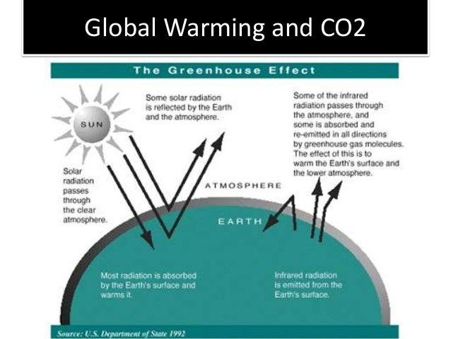 global warming diagram gcse images