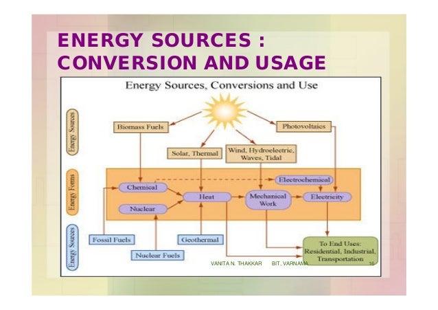 ENERGY SOURCES : CONVERSION AND USAGE 16VANITA N. THAKKAR BIT, VARNAMA