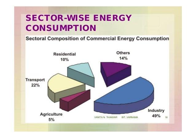 SECTOR-WISE ENERGY CONSUMPTION 18VANITA N. THAKKAR BIT, VARNAMA