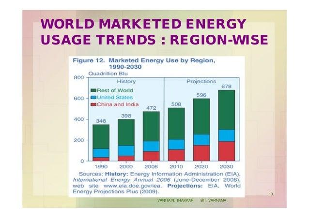 WORLD MARKETED ENERGY USAGE TRENDS : REGION-WISE 19 VANITA N. THAKKAR BIT, VARNAMA