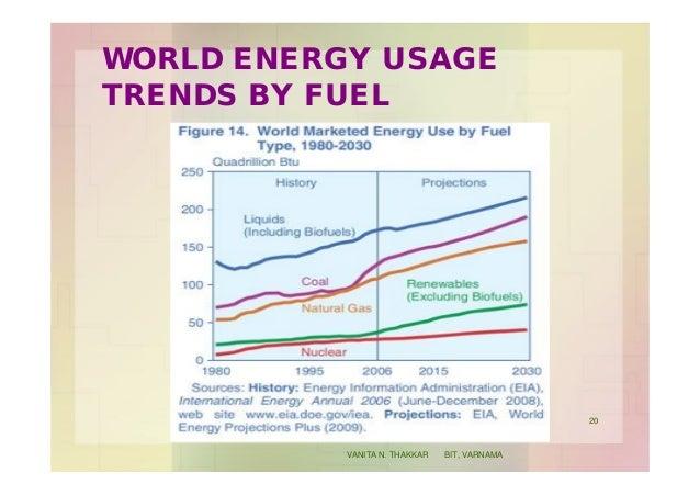 WORLD ENERGY USAGE TRENDS BY FUEL 20 VANITA N. THAKKAR BIT, VARNAMA