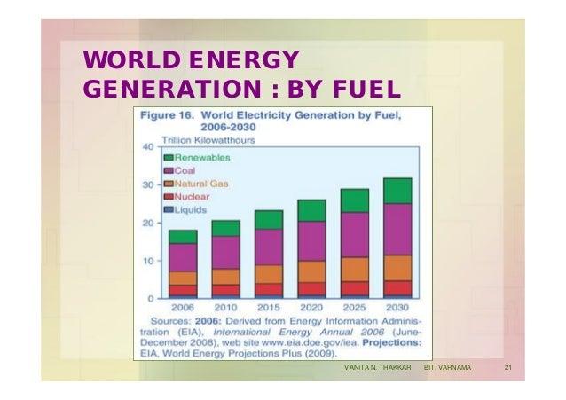 WORLD ENERGY GENERATION : BY FUEL 21VANITA N. THAKKAR BIT, VARNAMA