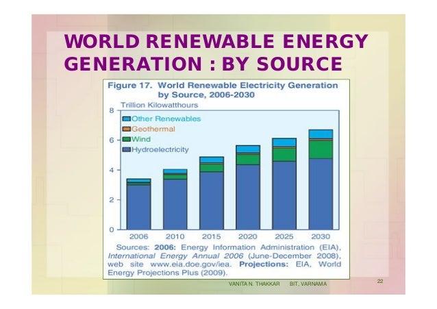 WORLD RENEWABLE ENERGY GENERATION : BY SOURCE 22 VANITA N. THAKKAR BIT, VARNAMA