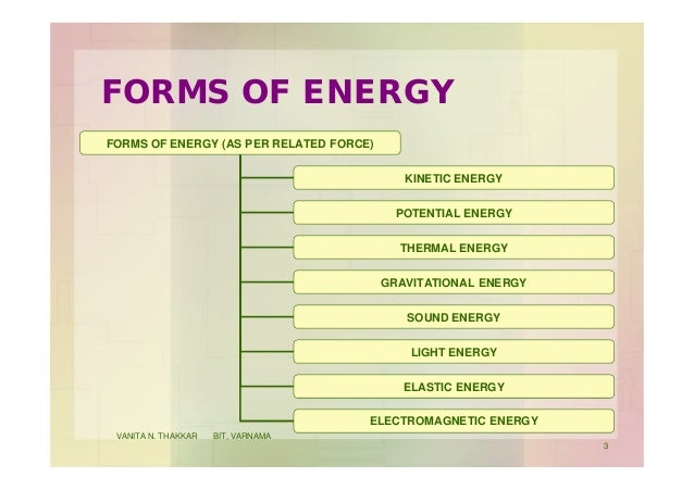 FORMS OF ENERGY FORMS OF ENERGY (AS PER RELATED FORCE) KINETIC ENERGY POTENTIAL ENERGY THERMAL ENERGY GRAVITATIONAL ENERGY...