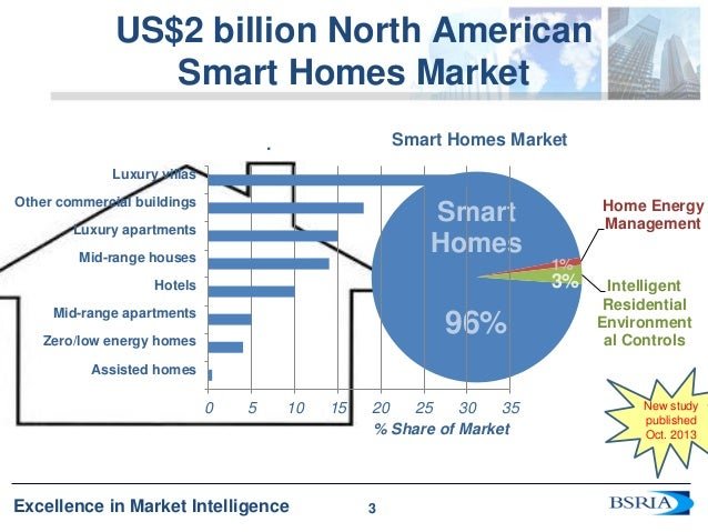 Energy and smart building technologies ahr expo 2014 for Energy smart homes