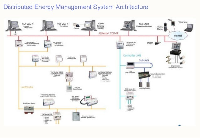Wondrous Wiring Diagram Of Building Management System General Wiring Wiring Digital Resources Indicompassionincorg