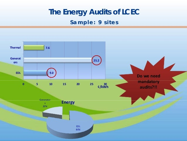 how to become an energy auditor in canada