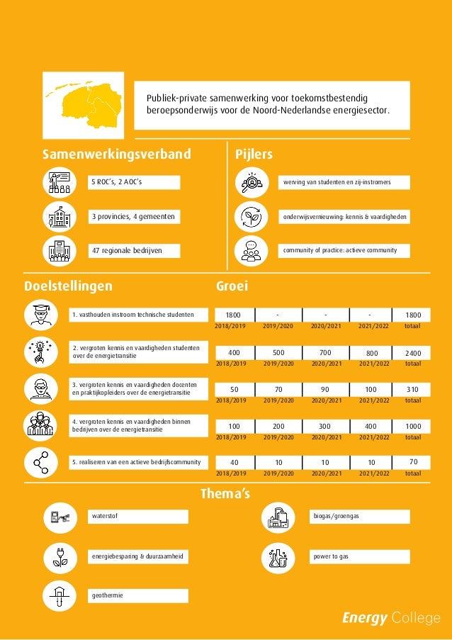 Publiek-private samenwerking voor toekomstbestendig beroepsonderwijs voor de Noord-Nederlandse energiesector. 5 ROC's, 2 A...