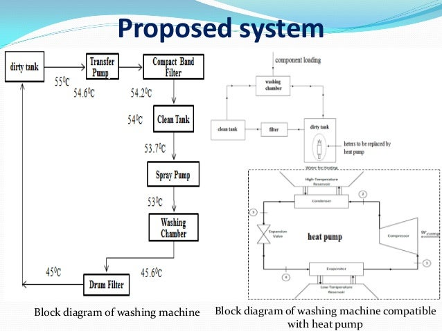 block diagram of washing machine intergeorgia info