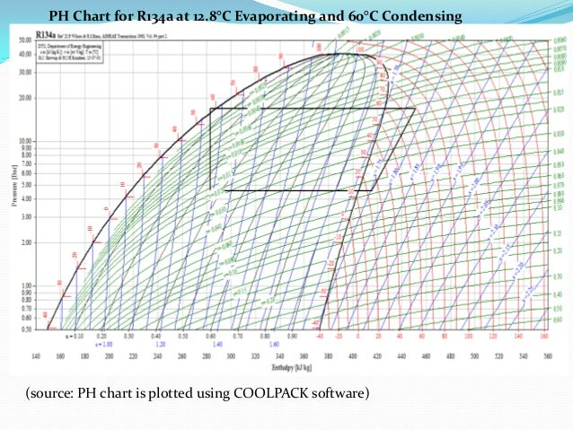 energy conservation by application of heat pump in process line at automobile industry ltd 27 638?cb\=1489326529 r 134a p h diagram wiring diagram