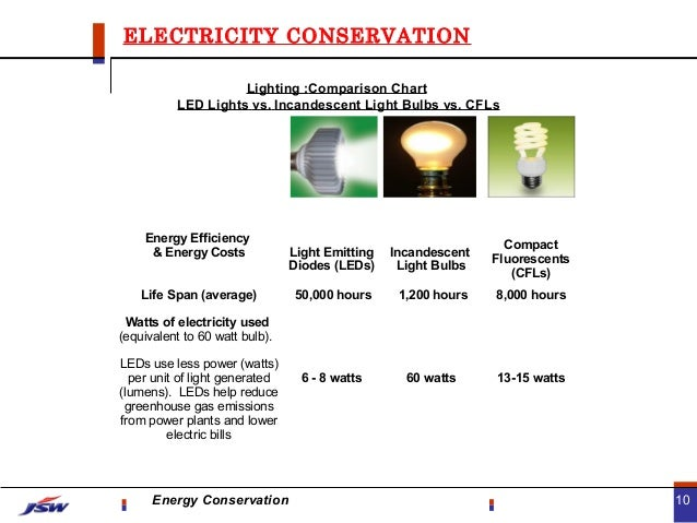 Energy Conservation For Schools Staff Familiies on lumen to watt comparison