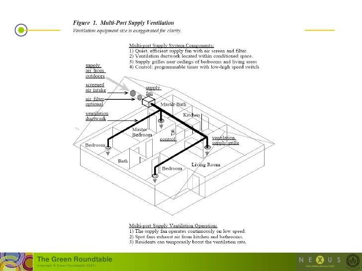 Energy Conserving Design Details