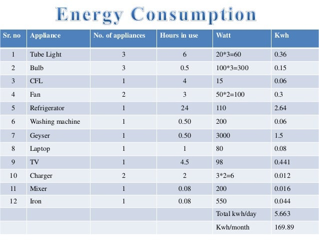 Energy Consumption Of House