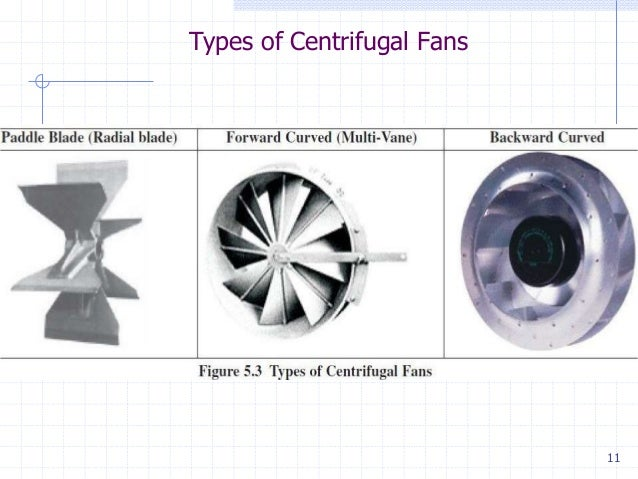 Axial Fan Design Calculation : Energy conversion devices
