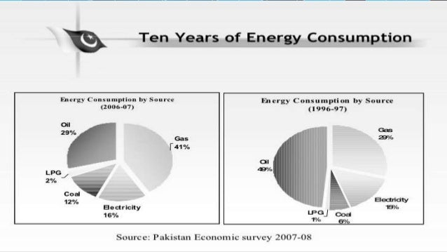 energy crisis in pakistan. Black Bedroom Furniture Sets. Home Design Ideas