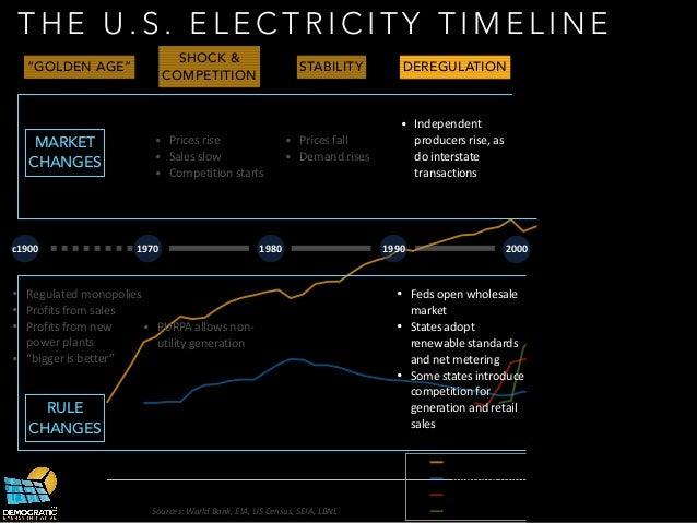Electricity Market Efficiency Rule