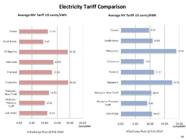 New Electricity Tariff Malaysia
