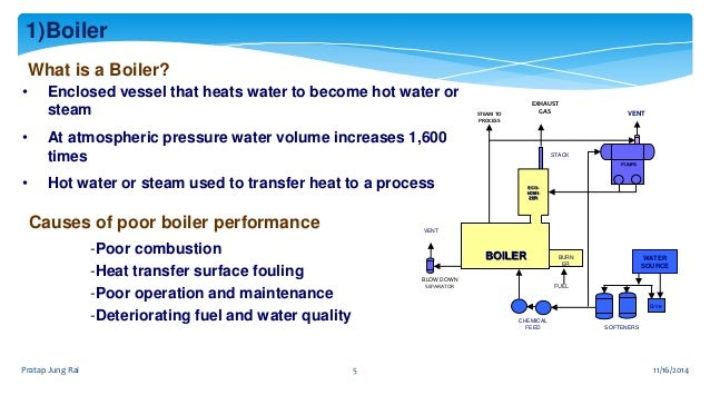 Energy Efficiency of Industrial Utilities