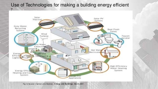 Energy Efficient Building : Energy efficient building
