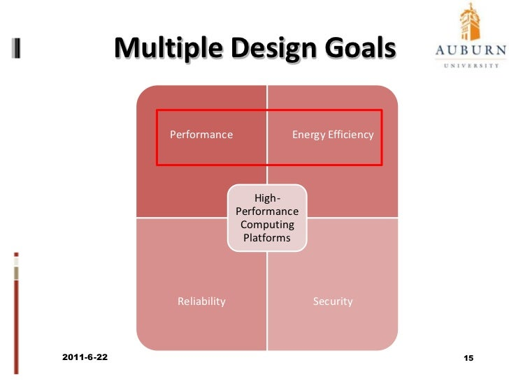 Architecture – Multiple Layers<br />2011/6/22<br />13<br />