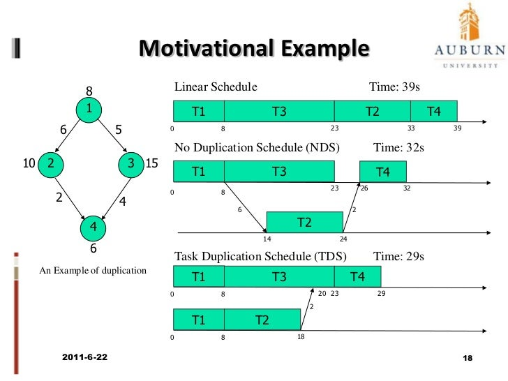 Energy-Aware Scheduling for Clusters<br />2011/6/22<br />16<br />