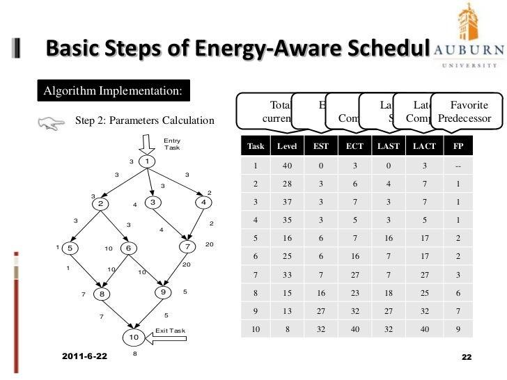 Motivational Example (cont.)<br />(8,48)<br />(6,6)<br />(5,5)<br />1<br />(15,90)<br />(10,60)<br />2<br />3<br />T1<br /...