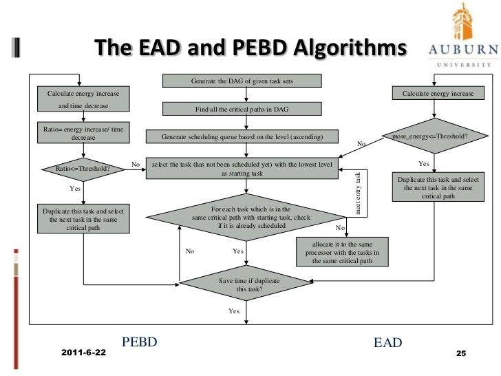Basic Steps of Energy-Aware Scheduling<br />Algorithm Implementation:<br />Original Task List: {10, 9, 8, 5, 6, 2, 7, 4, 3...