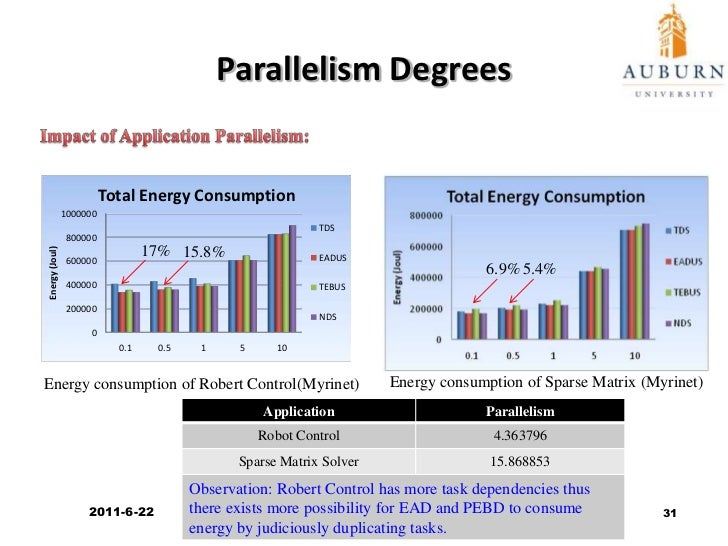 Impact of CPU Power Dissipation<br />Impact of CPU Types:<br />19.4%<br />3.7%<br />Energy consumption for different proce...