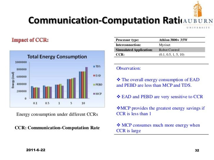 Impact of Interconnect Power Dissipation<br />Impact of Interconnection Types:<br />5%<br />3.1%<br />16.7%<br />13.3%<br ...