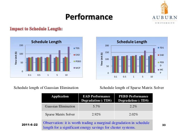 Parallelism Degrees<br />Impact of Application Parallelism:<br />6.9%<br />5.4%<br />17%<br />15.8%<br />Energy consumptio...