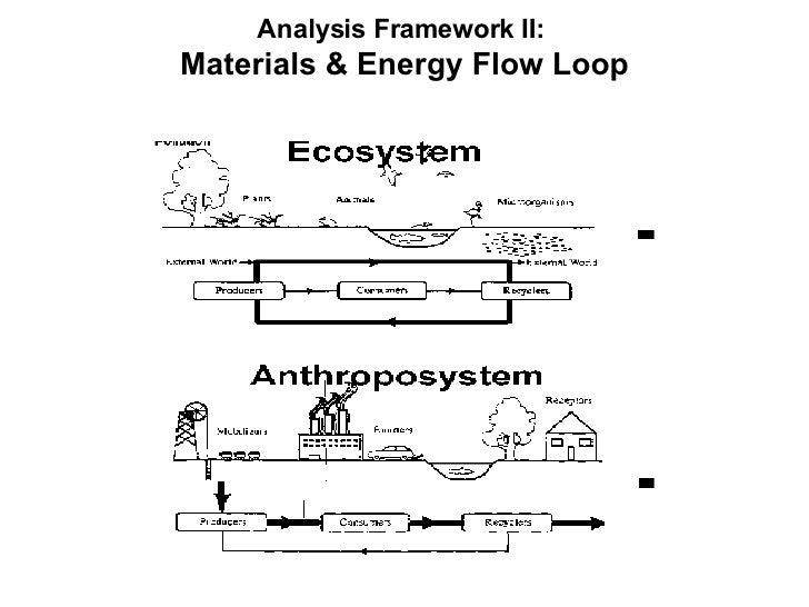 <ul><li>Analysis Framework II:  </li></ul><ul><li>Materials & Energy Flow Loop </li></ul>