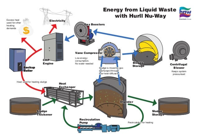Energy from Liquid Waste  with Hurll Nu-Way  Gas Boosters  Digester  Vane Compressor  Biogas  Storage Centrifugal  Blower ...