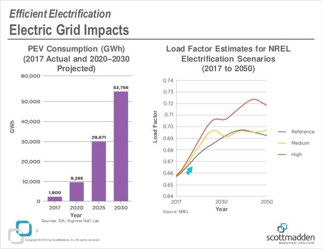 ScottMadden's Energy Industry Update for the 2019 Utility Supply Chai…