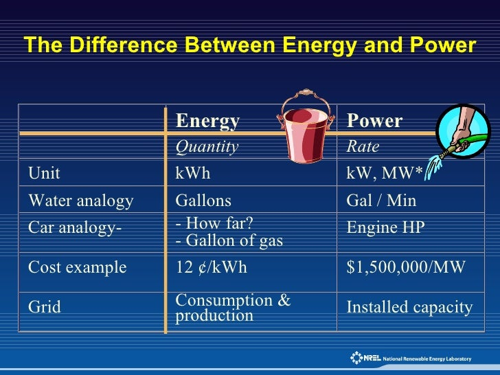 Difference between energy and power yahoo dating. if you re dating someone is he your boyfriend.