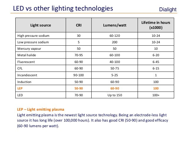 Energy Amp Maintenance Savings With Led Lighting
