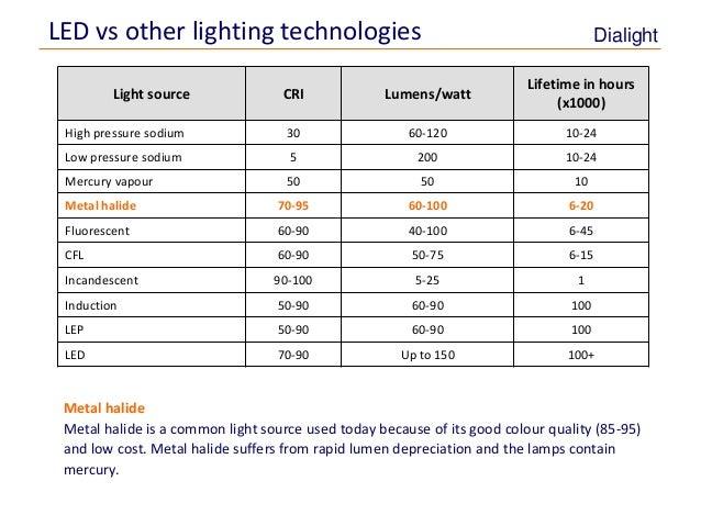 Energy Amp Maintenance Savings With Led Lighting