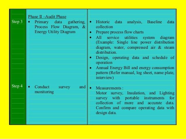 Step 3  Phase II –Audit Phase • Primary data gathering, • Process Flow Diagram, & Energy Utility Diagram • •  • •  Step 4 ...