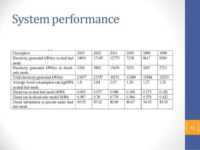 System performance 35