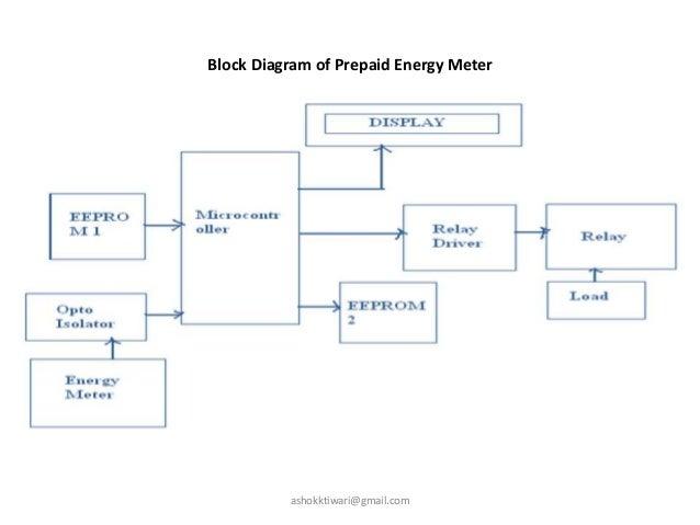 Energy meters block diagram of prepaid energy meter ashokktiwarigmail ccuart Choice Image
