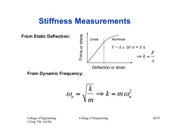 Energy Methods For Damped Systems