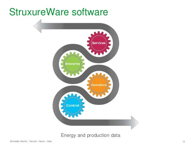Schneider Electric 12- Division - Name – Date StruxureWare software Energy and production data