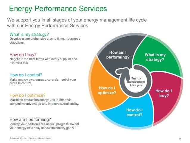 Schneider Electric 14- Division - Name – Date How do I control? What is my strategy? What is my strategy? Develop a compre...