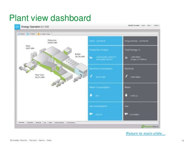 Schneider Electric 18- Division - Name – Date Plant view dashboard Return to main slide…